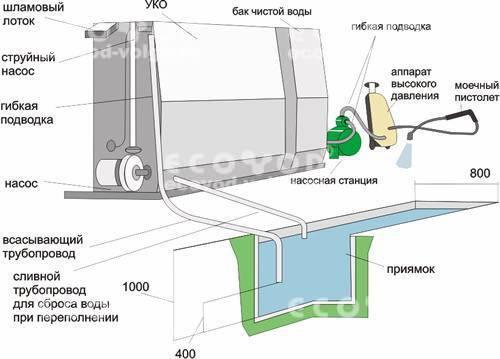 Схема работы УКО-1к, -2к,